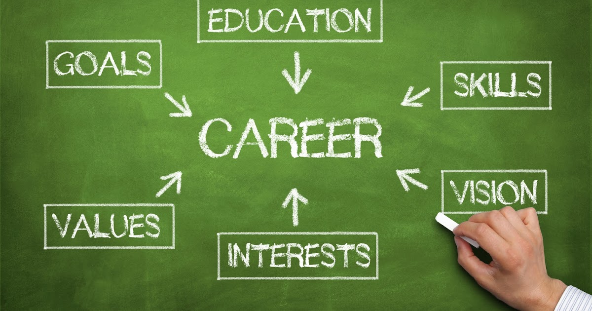 education and career goals essay